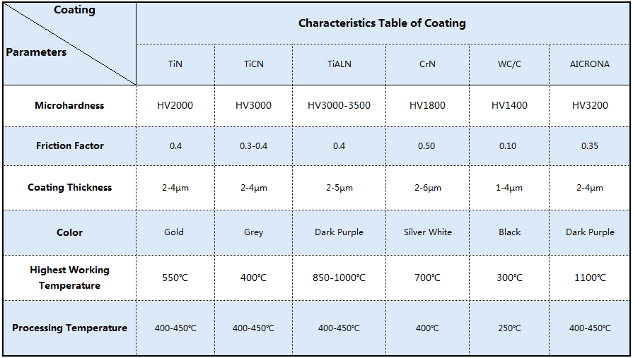 Characteristics Table of Coating (1)